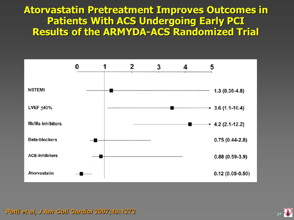 Atorvastatin Pretreatment Improves Outcomes in Patients With ACS Undergoing Early PCI Results of the ARMYDA-ACS Randomized Trial