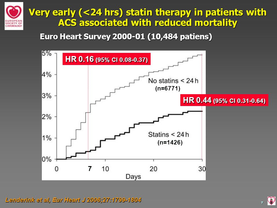 Very early (<24 hrs) statin therapy in patients with ACS associated with reduced mortality