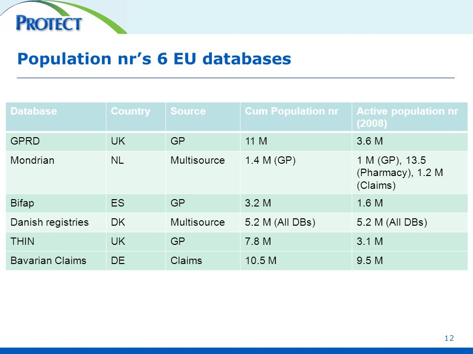 Population nr's 6 EU databases