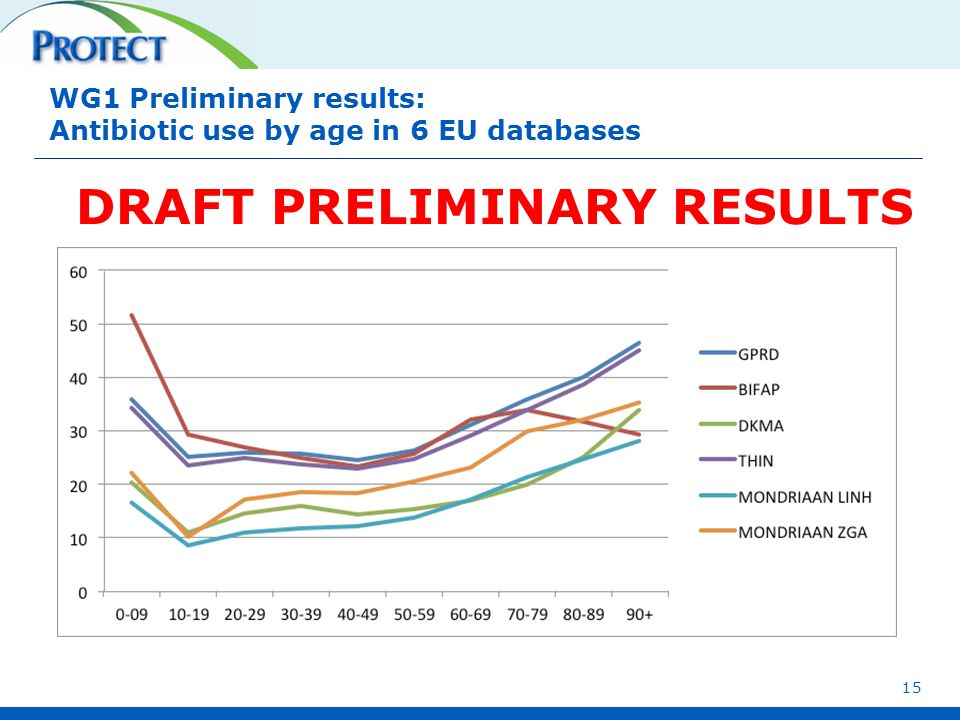 WG1 Preliminary results: Antibiotic use by age in 6 EU databases