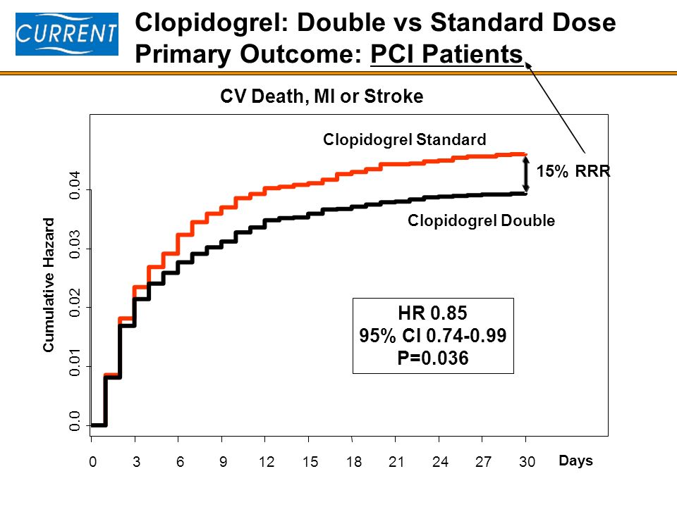 Clopidogrel: Double vs Standard Dose Primary Outcome: PCI Patients