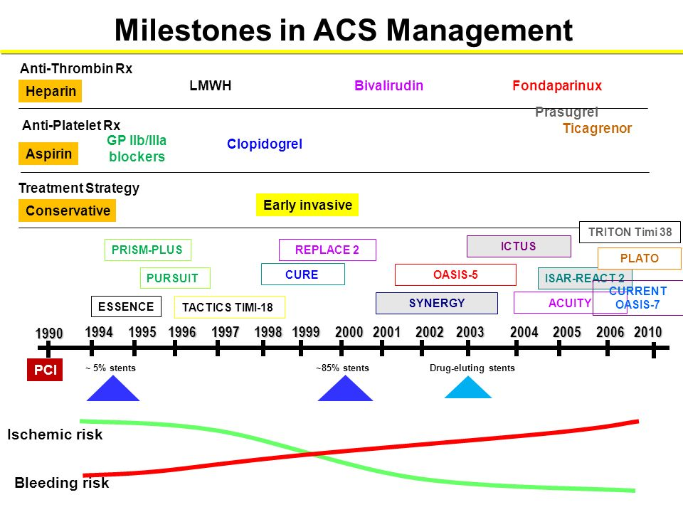 Milestones in ACS Management