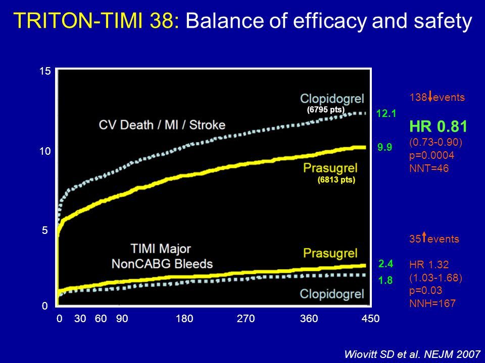 TRITON-TIMI 38: Balance of efficacy and safety