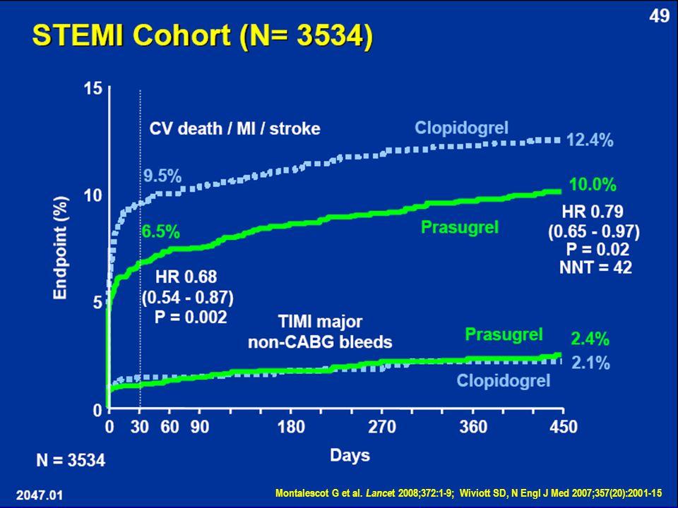 Montalescot G et al. Lancet 2008;372:1-9; Wiviott SD, N Engl J Med 2007;357(20):2001-15