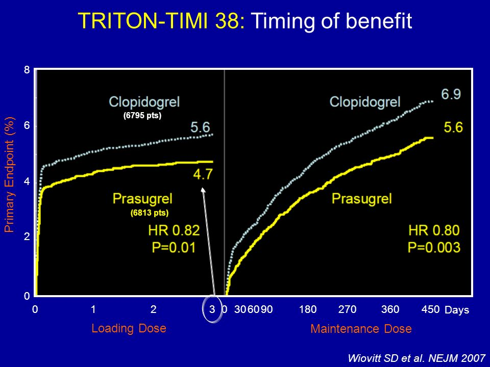 TRITON-TIMI 38: Timing of benefit