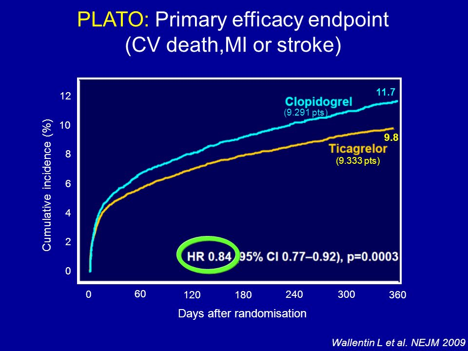 PLATO: Primary efficacy endpoint (CV death,MI or stroke)