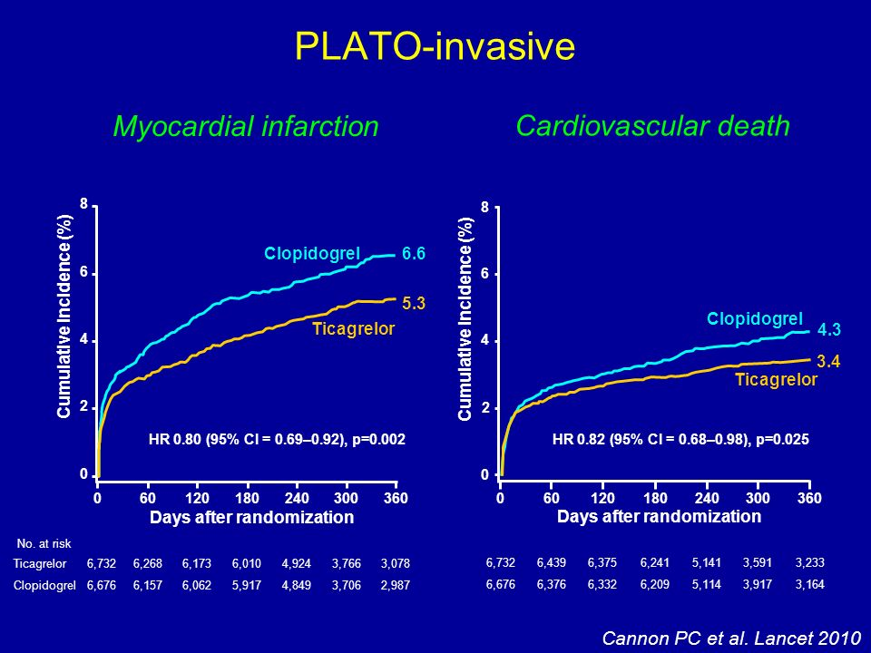 PLATO-invasive Myocardial infarction Cardiovascular death