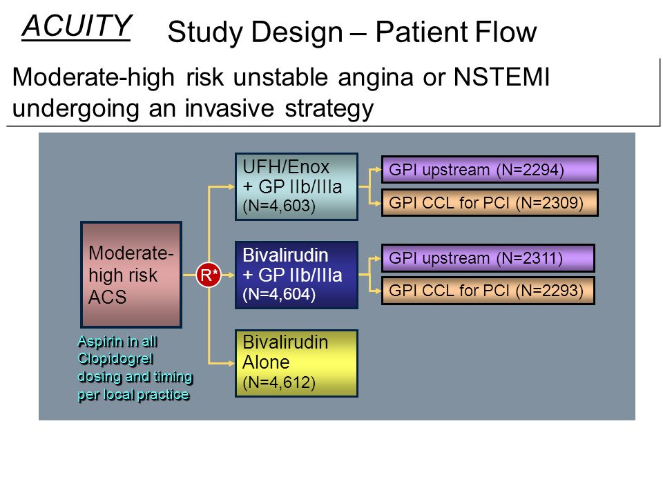 Study Design – Patient Flow