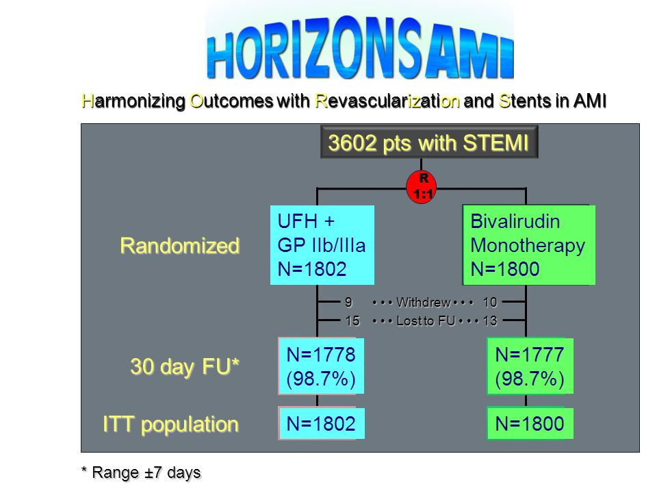 3602 pts with STEMI Randomized 30 day FU* ITT population UFH +