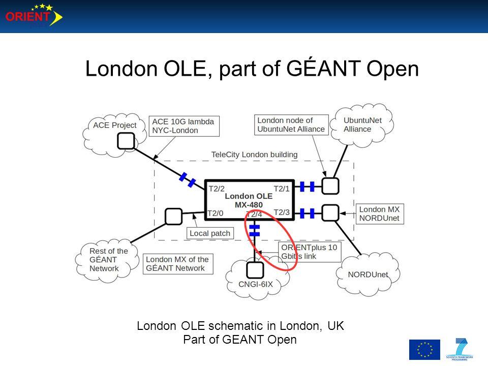 London OLE schematic in London, UK
