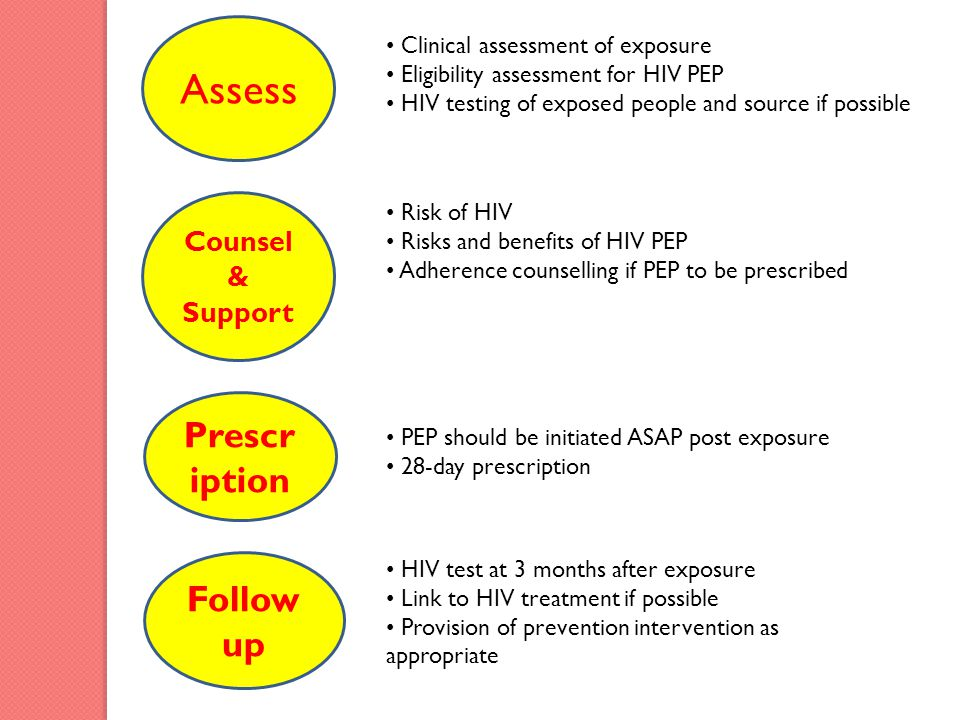 Assess Prescription Followup Counsel & Support