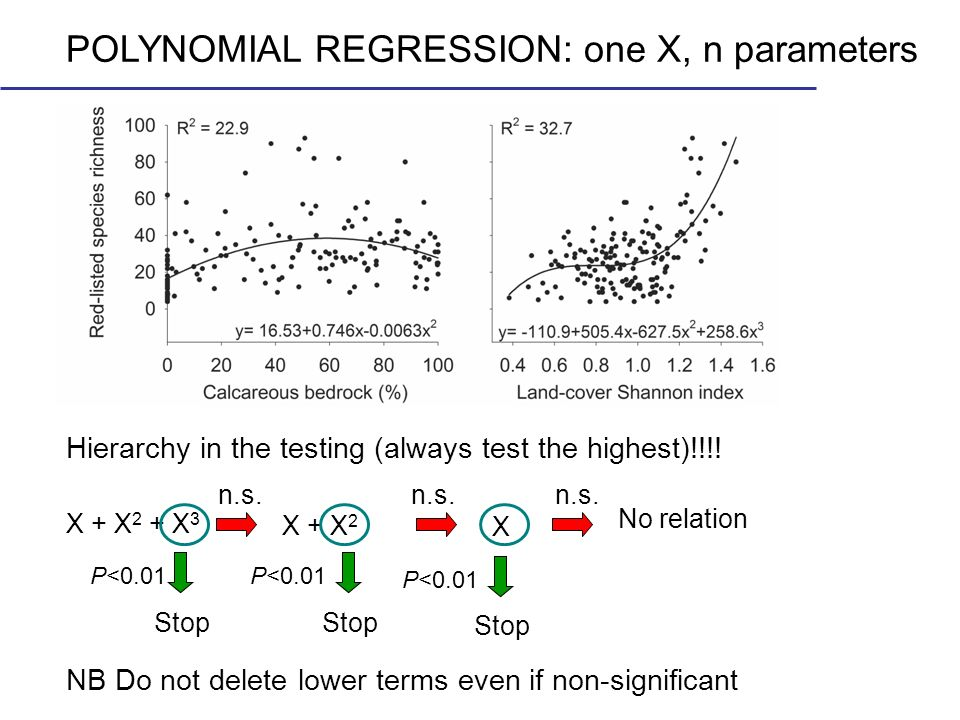 POLYNOMIAL REGRESSION: one X, n parameters