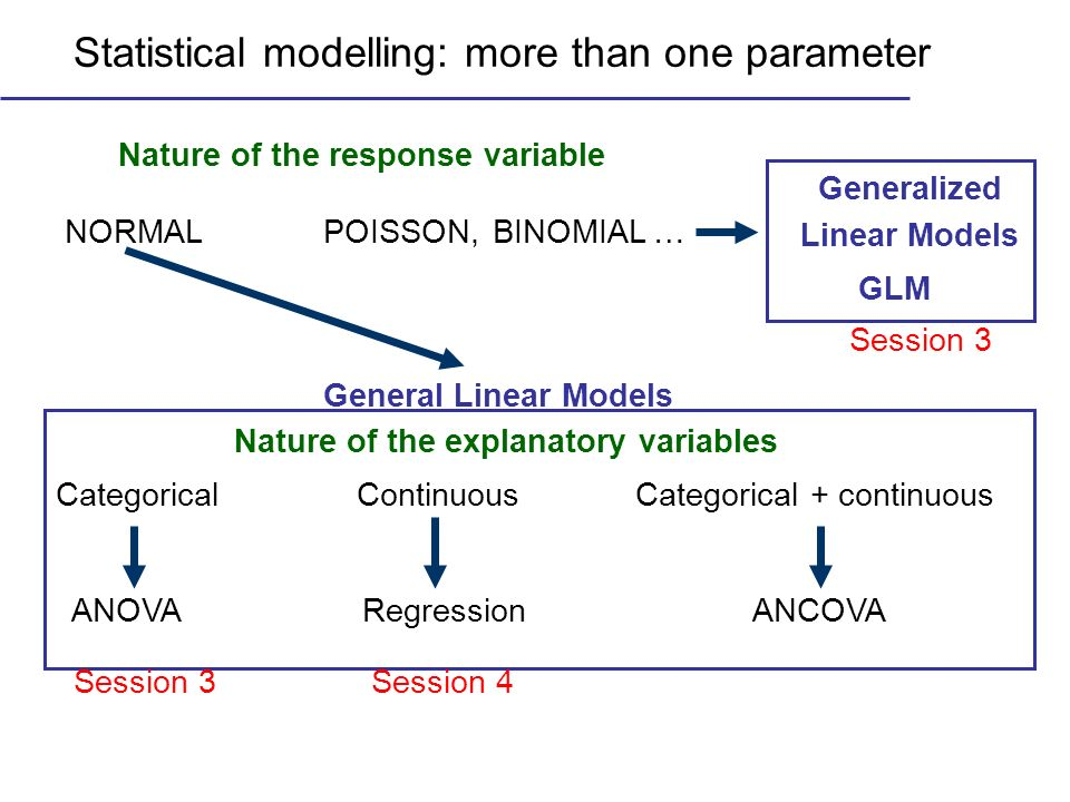 Statistical modelling: more than one parameter