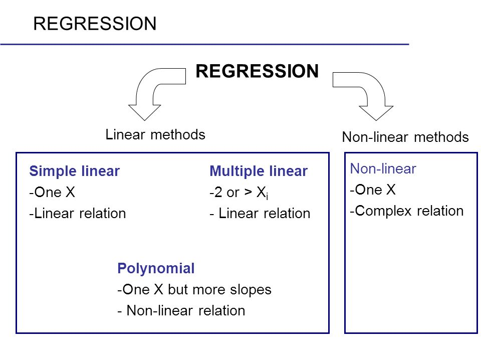 REGRESSION REGRESSION Linear methods Non-linear methods Simple linear