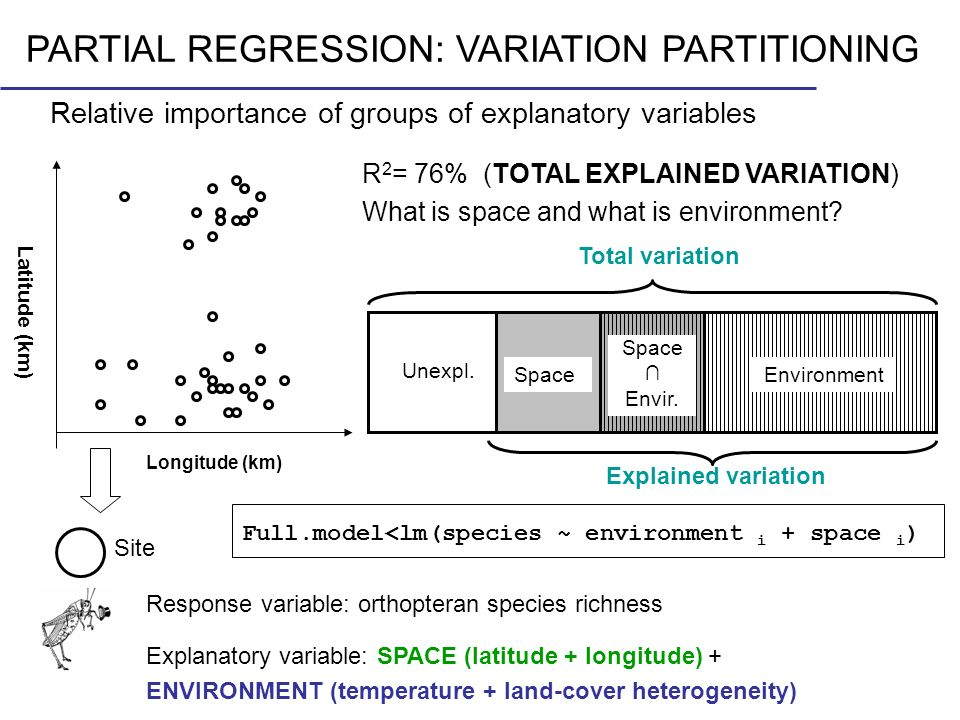 PARTIAL REGRESSION: VARIATION PARTITIONING