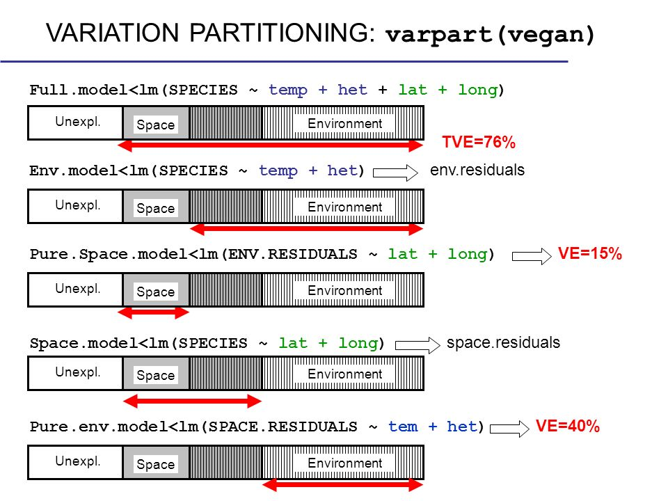 VARIATION PARTITIONING: varpart(vegan)