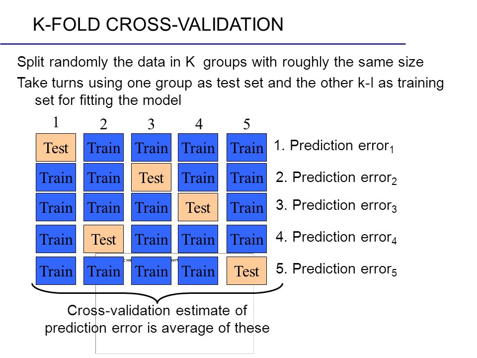 Cross-validation estimate of prediction error is average of these
