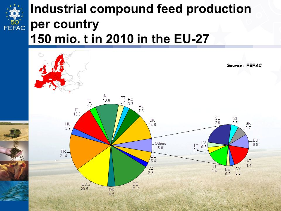 Industrial compound feed production per country 150 mio