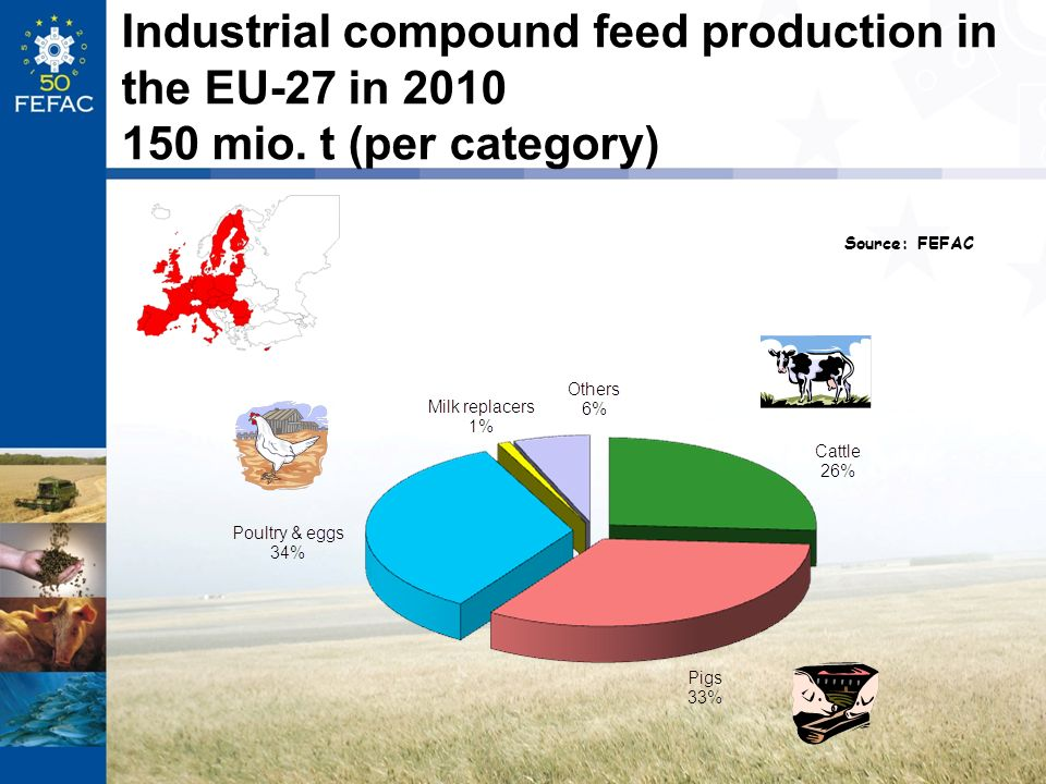 Industrial compound feed production in the EU-27 in 2010 150 mio