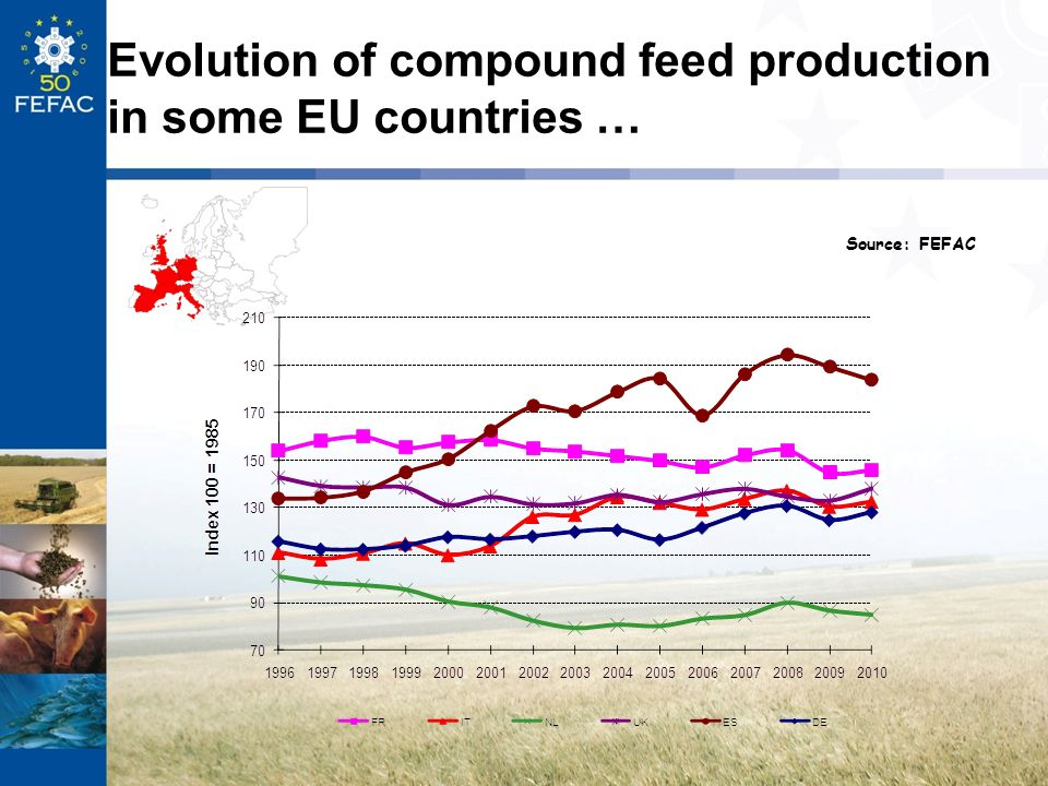 Evolution of compound feed production in some EU countries …
