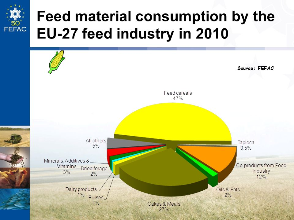 Feed material consumption by the EU-27 feed industry in 2010