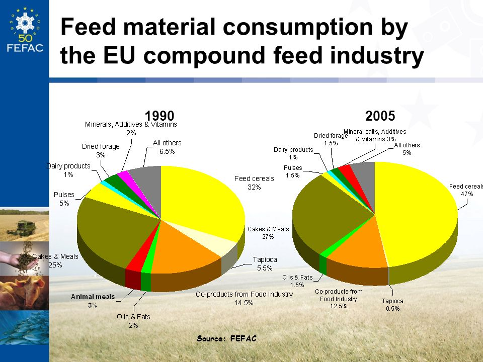 Feed material consumption by the EU compound feed industry