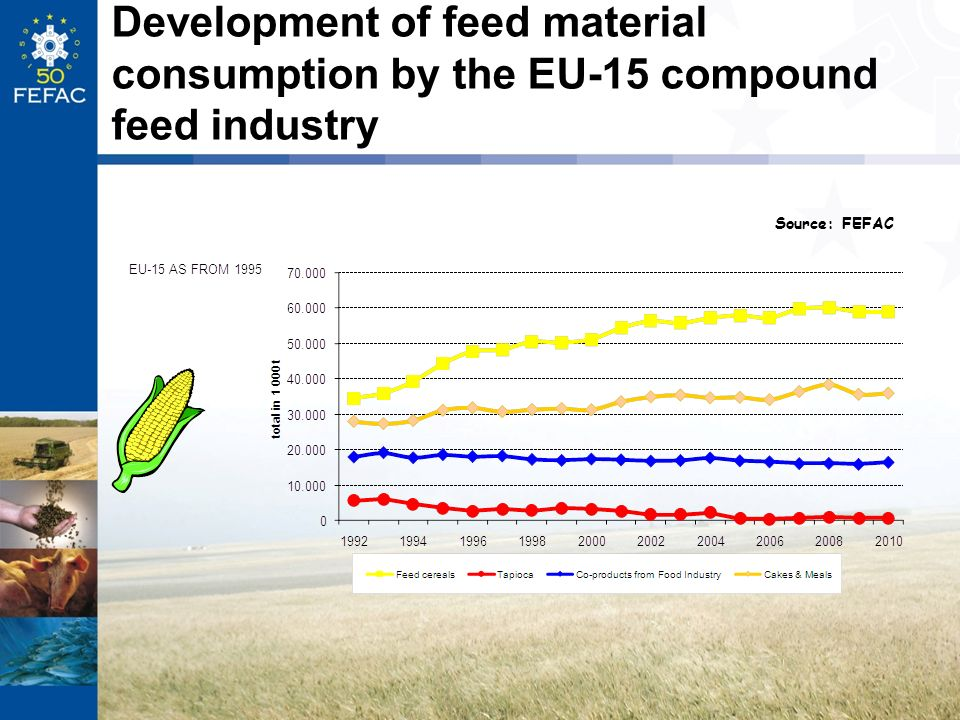 Development of feed material consumption by the EU-15 compound feed industry