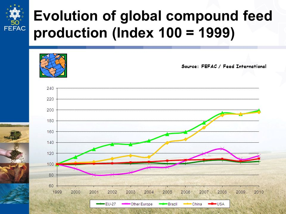 Evolution of global compound feed production (Index 100 = 1999)