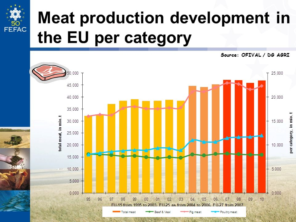 Meat production development in the EU per category
