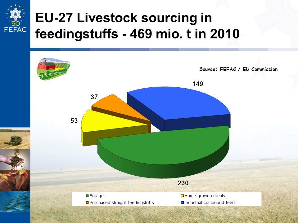 EU-27 Livestock sourcing in feedingstuffs - 469 mio. t in 2010