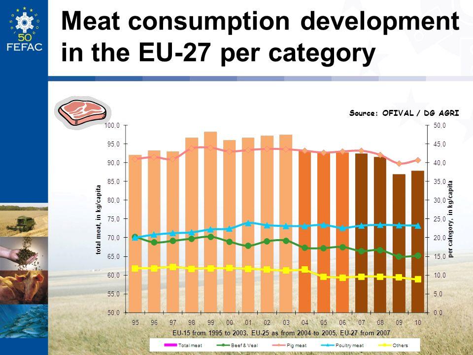 Meat consumption development in the EU-27 per category