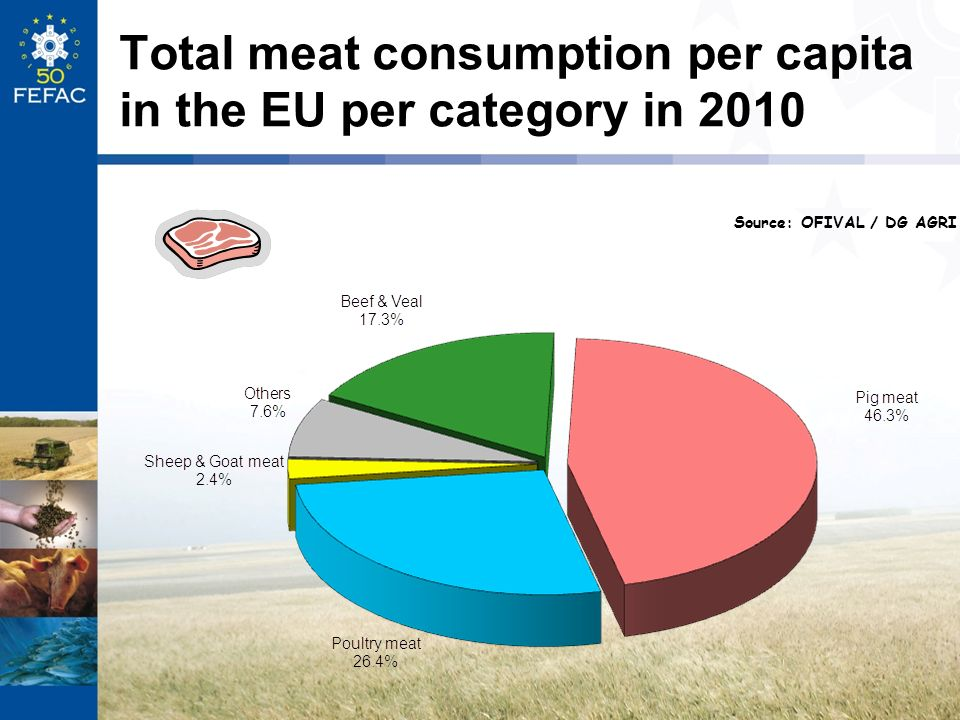 Total meat consumption per capita in the EU per category in 2010