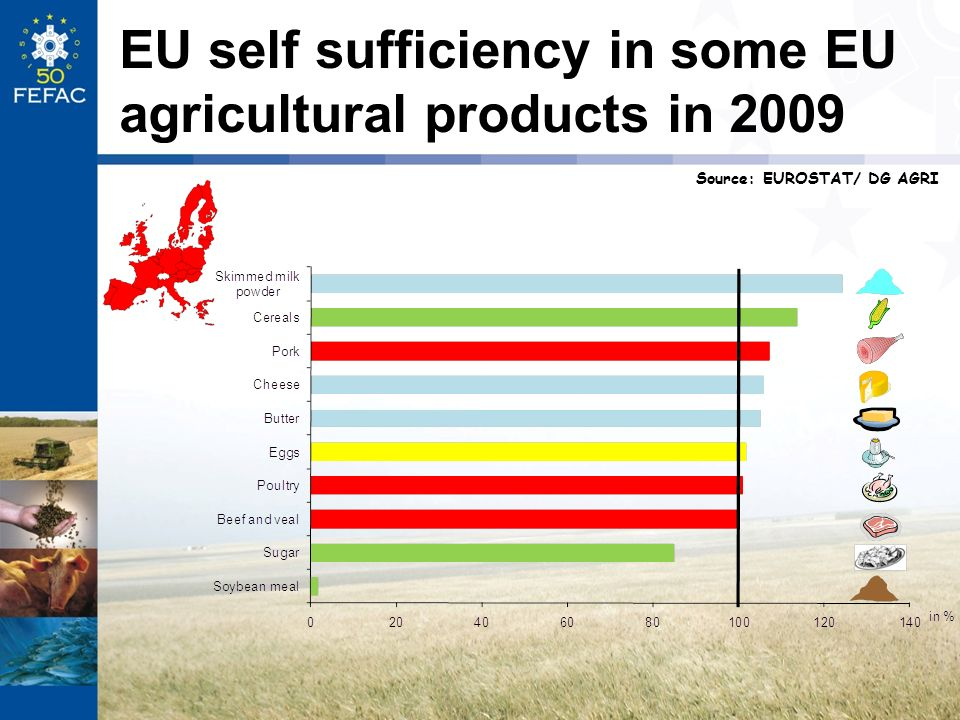 EU self sufficiency in some EU agricultural products in 2009