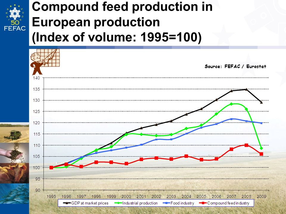 Compound feed production in European production (Index of volume: 1995=100)
