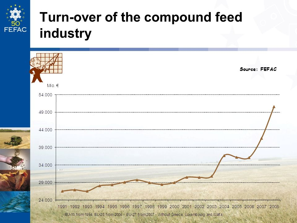 Turn-over of the compound feed industry
