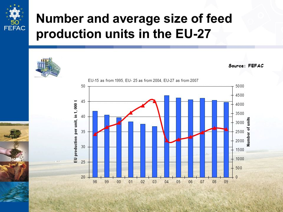 Number and average size of feed production units in the EU-27