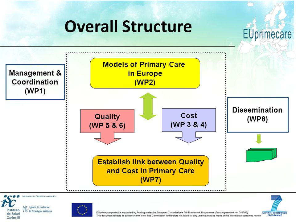 Establish link between Quality and Cost in Primary Care