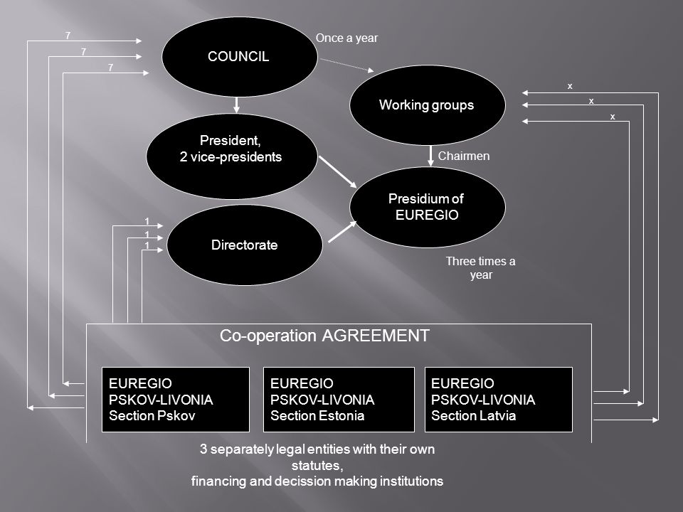 Co-operation AGREEMENT