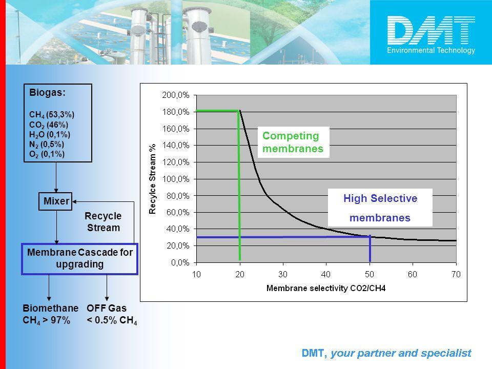 Membrane Cascade for upgrading