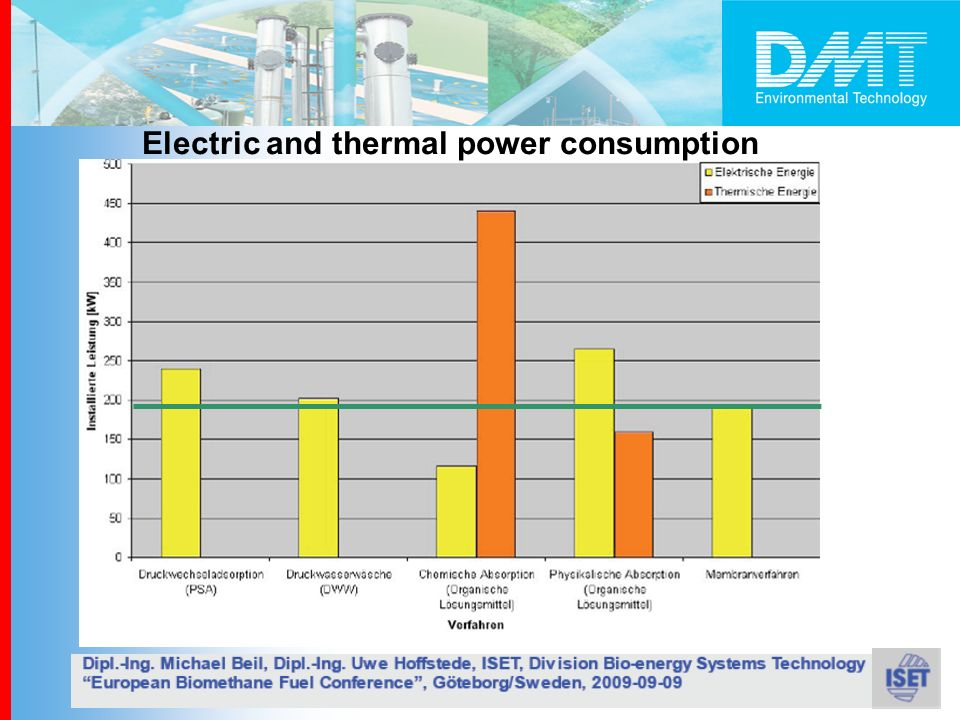Electric and thermal power consumption