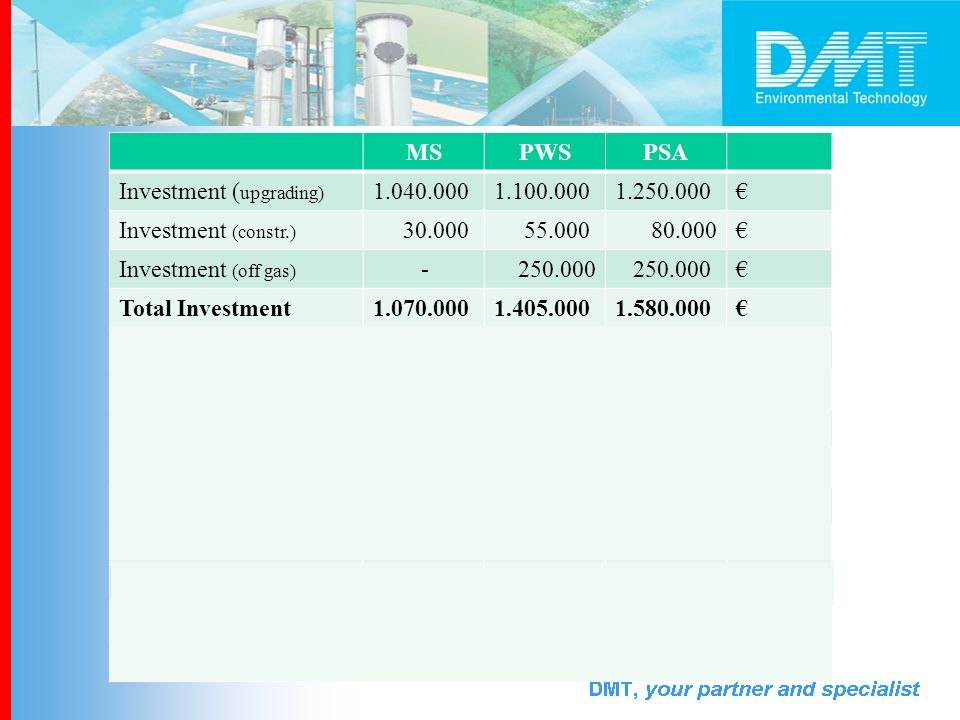348.283 434.641 548.419 MS PWS PSA Investment (upgrading) 1.040.000