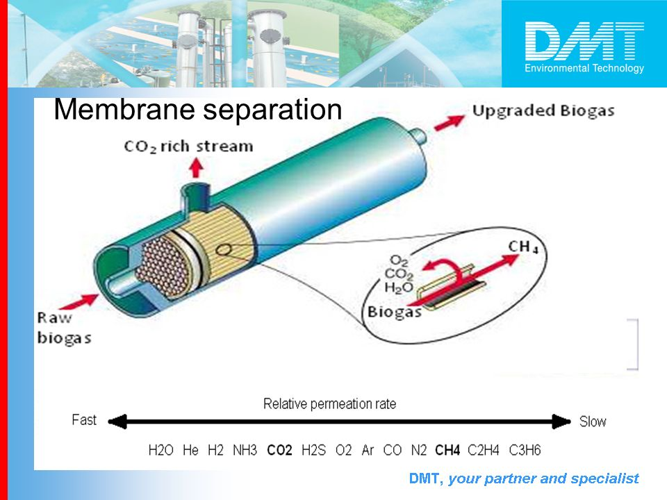 Membrane separation CO2 Biogas CH4