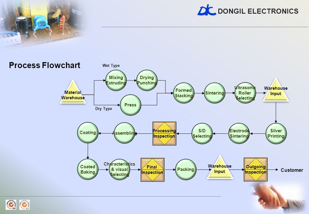 Process Flowchart Customer Processing Inspection Drying Punching