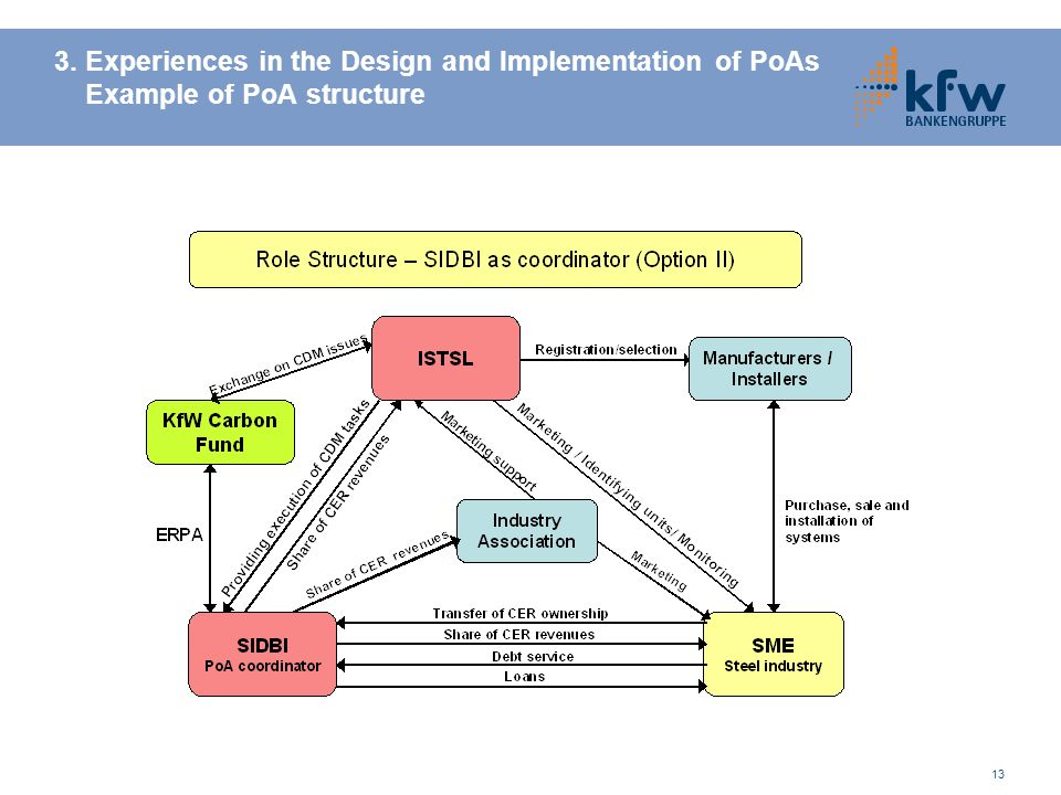 3. Experiences in the Design and Implementation of PoAs Example of PoA structure