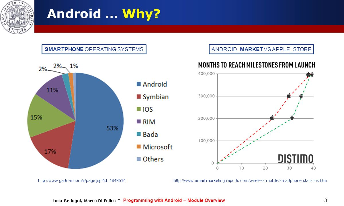 Android … Why SMARTPHONE OPERATING SYSTEMS