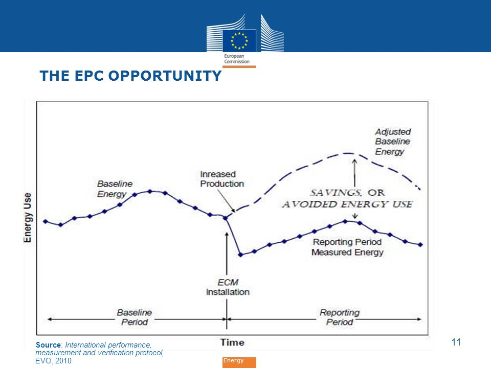The EPC Opportunity Source: International performance, measurement and verification protocol, EVO, 2010.