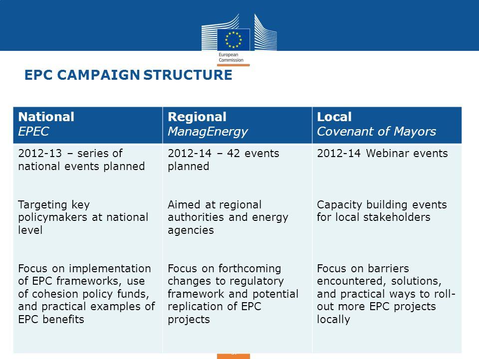 EPC Campaign Structure