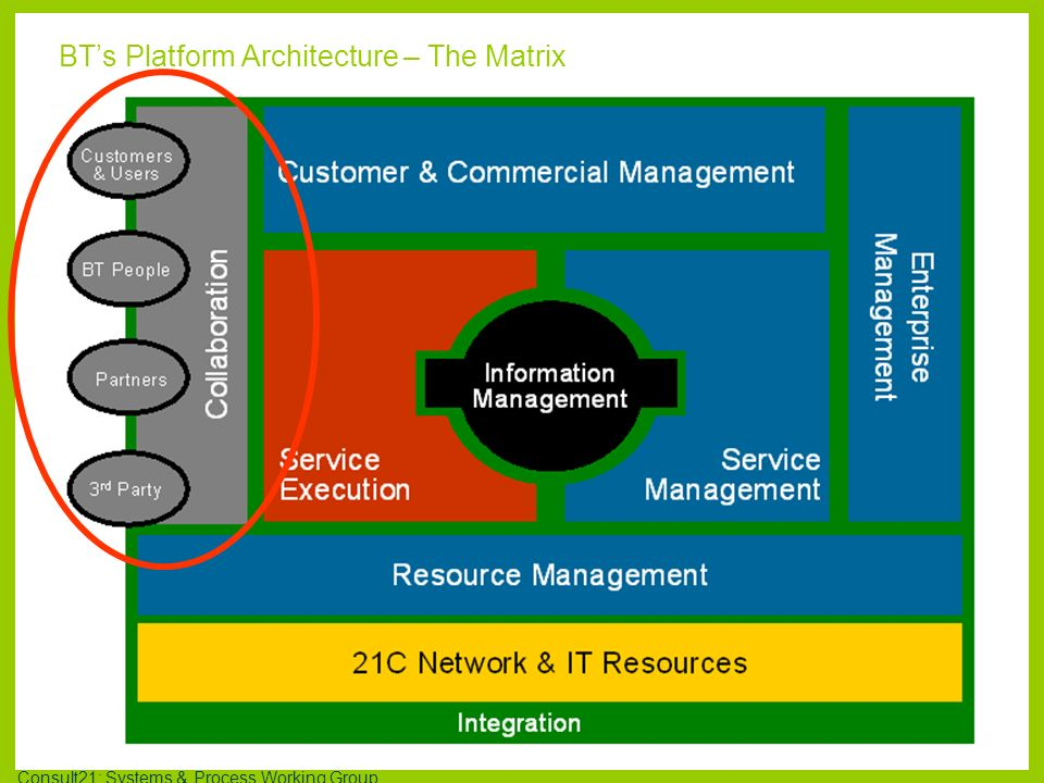 BT's Platform Architecture – The Matrix