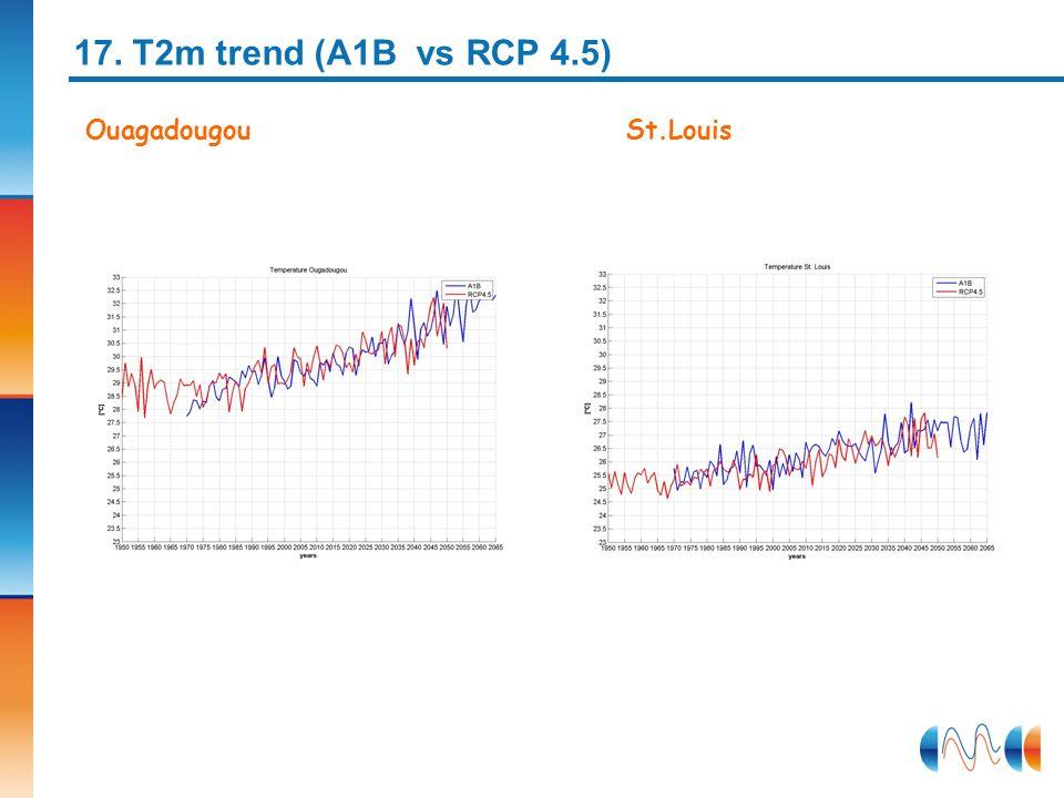 17. T2m trend (A1B vs RCP 4.5) Ouagadougou St.Louis