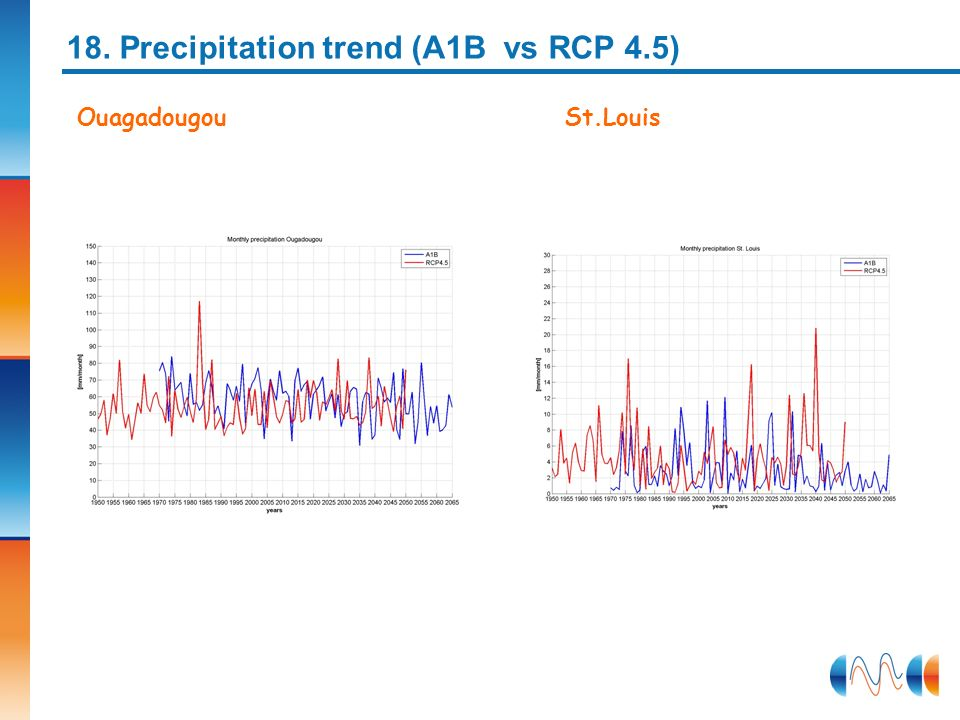 18. Precipitation trend (A1B vs RCP 4.5)
